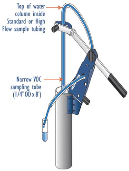 Waterra Pump Lever Arm and VOC sampling