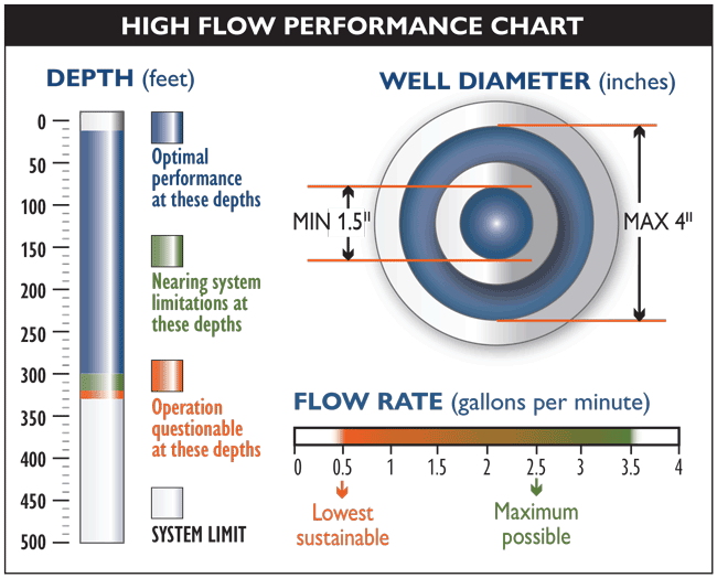 Waterra Pump Performance-chart High Flow