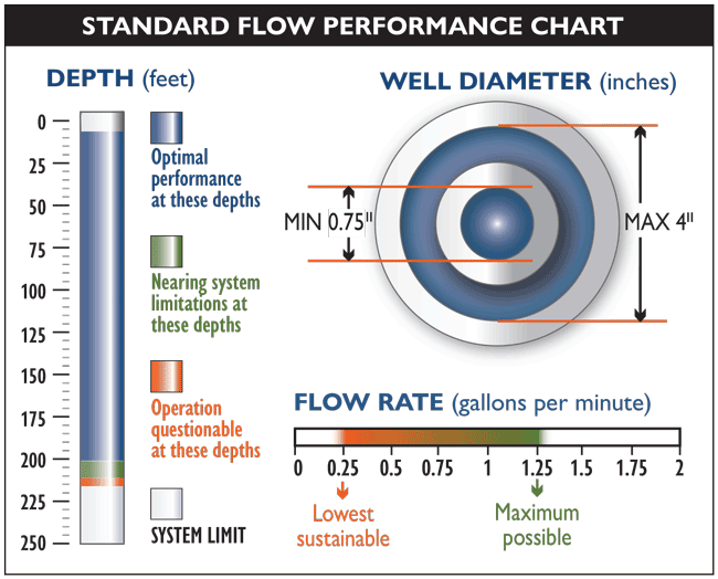 Waterra Pump Standard Flow System